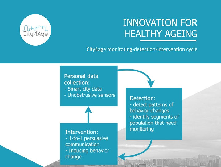 Innovation for Healthy Ageing